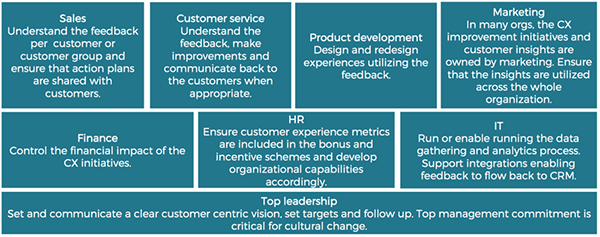 Improve customer experience by engaging everybody in the organization
