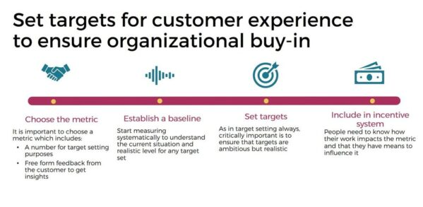 improve customer experience by setting targets