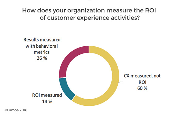 roi and business value of customer experience