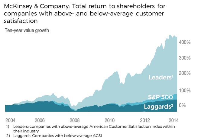 total return to shareholders for companies with customer satisfaction