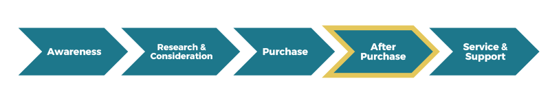 Customer touchpoint: After Purchase