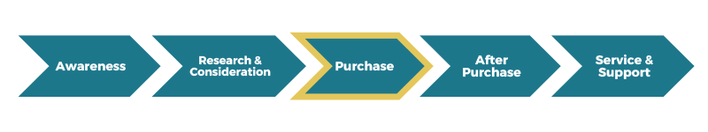 Customer touchpoint: Purchase